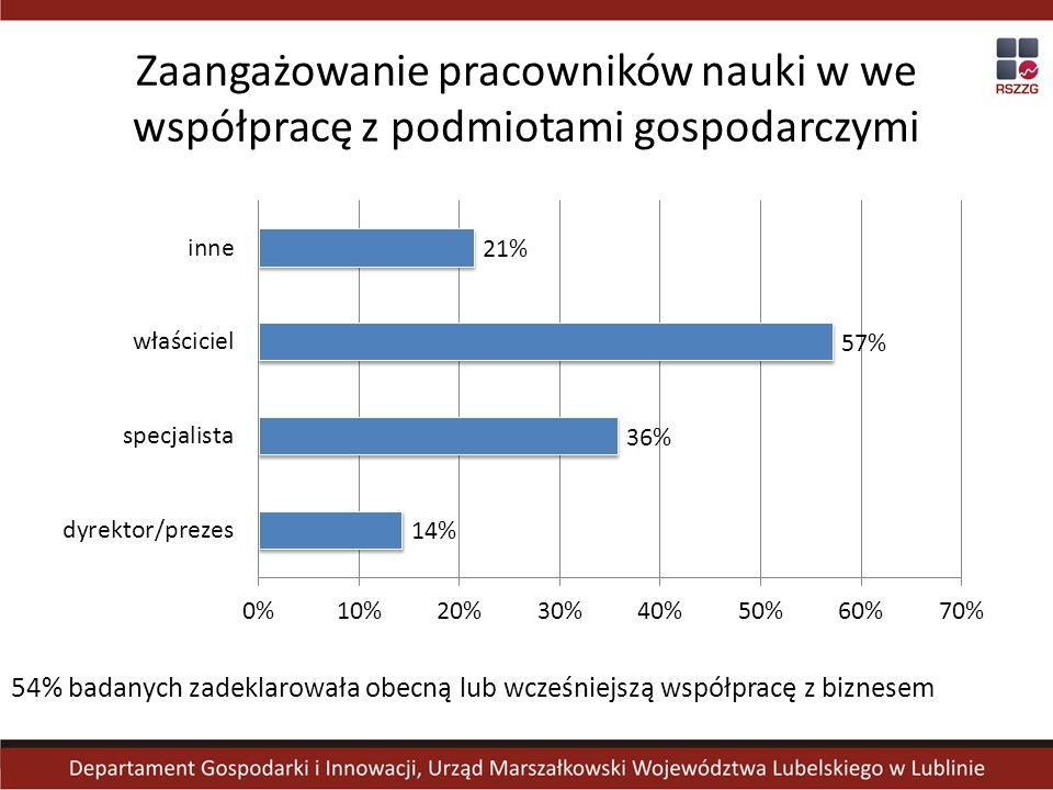 Zaangażowanie pracowników nauki w we współpracę z podmiotami gospodarczymi 54% badanych zadeklarowała obecną lub wcześniejszą współpracę z biznesem