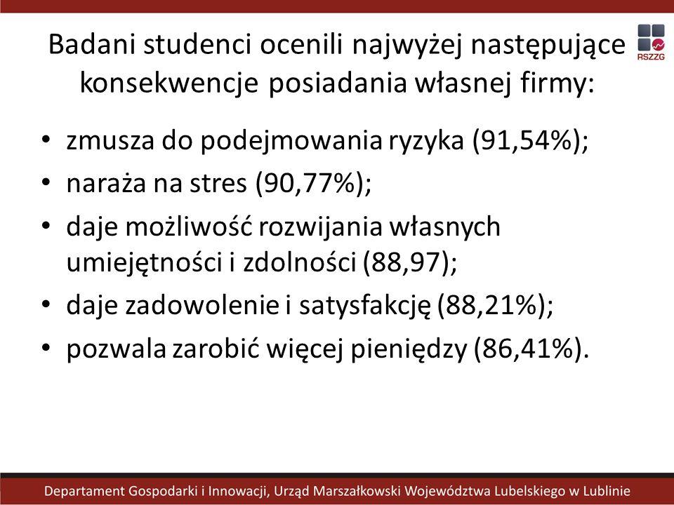 Badani studenci ocenili najwyżej następujące konsekwencje posiadania własnej firmy: zmusza do podejmowania ryzyka (91,54%); naraża na stres (90,77%); daje możliwość rozwijania własnych umiejętności i zdolności (88,97); daje zadowolenie i satysfakcję (88,21%); pozwala zarobić więcej pieniędzy (86,41%).