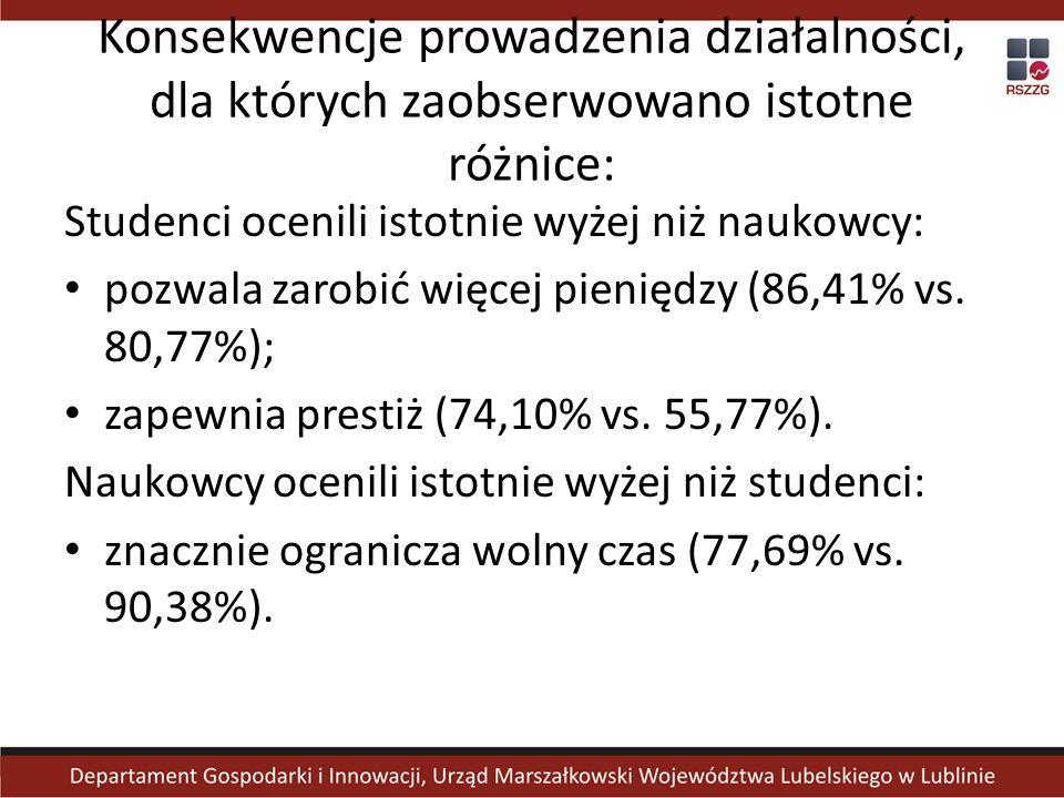 Konsekwencje prowadzenia działalności, dla których zaobserwowano istotne różnice: Studenci ocenili istotnie wyżej niż naukowcy: pozwala zarobić więcej pieniędzy (86,41% vs.