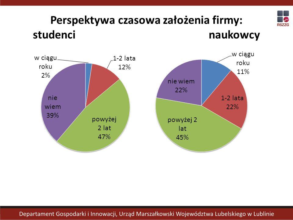 Analiza wyników badań w zależności od zamiennych charakteryzujących respondentów wykazała: W przypadku badanych studentów: Badani mężczyźni częściej niż kobiety deklarowali zamiar założenia firmy lub aktualne jej prowadzenie (odpowiedziało tak 55% mężczyzn i 39% kobiet).
