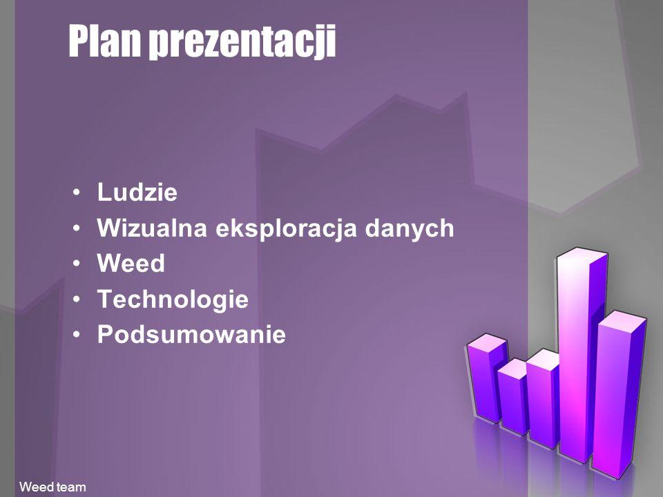 Plan prezentacji Ludzie Wizualna eksploracja danych Weed Technologie Podsumowanie Weed team