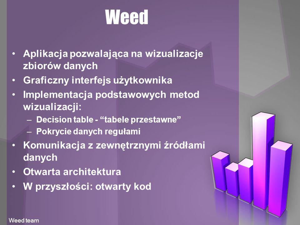Weed Weed team Aplikacja pozwalająca na wizualizacje zbiorów danych Graficzny interfejs użytkownika Implementacja podstawowych metod wizualizacji: – D