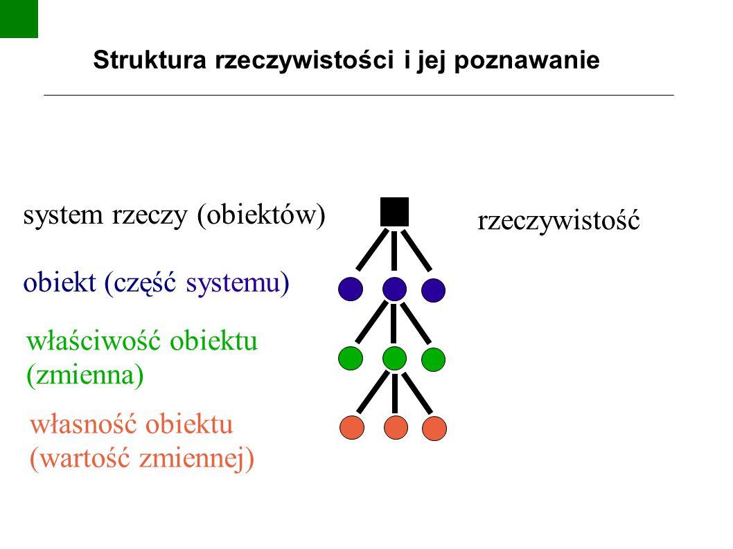 Struktura rzeczywistości i jej poznawanie rzeczywistość system rzeczy (obiektów) obiekt (część systemu) własność obiektu (wartość zmiennej) właściwość obiektu (zmienna)