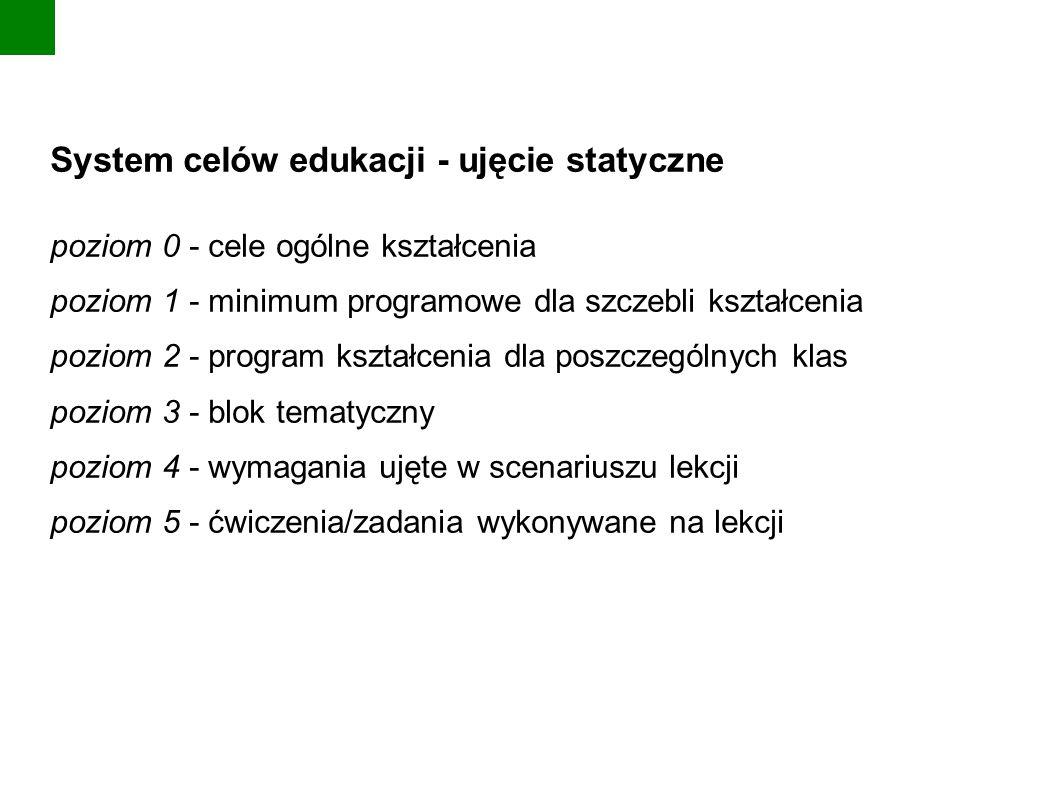 System celów edukacji - ujęcie statyczne poziom 0 - cele ogólne kształcenia poziom 1 - minimum programowe dla szczebli kształcenia poziom 2 - program kształcenia dla poszczególnych klas poziom 3 - blok tematyczny poziom 4 - wymagania ujęte w scenariuszu lekcji poziom 5 - ćwiczenia/zadania wykonywane na lekcji