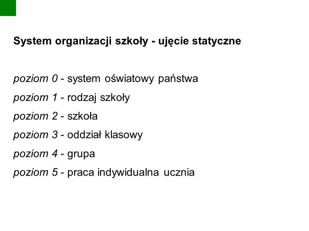 System organizacji szkoły - ujęcie statyczne poziom 0 - system oświatowy państwa poziom 1 - rodzaj szkoły poziom 2 - szkoła poziom 3 - oddział klasowy poziom 4 - grupa poziom 5 - praca indywidualna ucznia