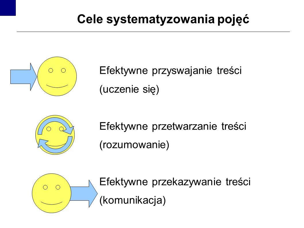 Cele systematyzowania pojęć Efektywne przyswajanie treści (uczenie się) Efektywne przetwarzanie treści (rozumowanie) Efektywne przekazywanie treści (k