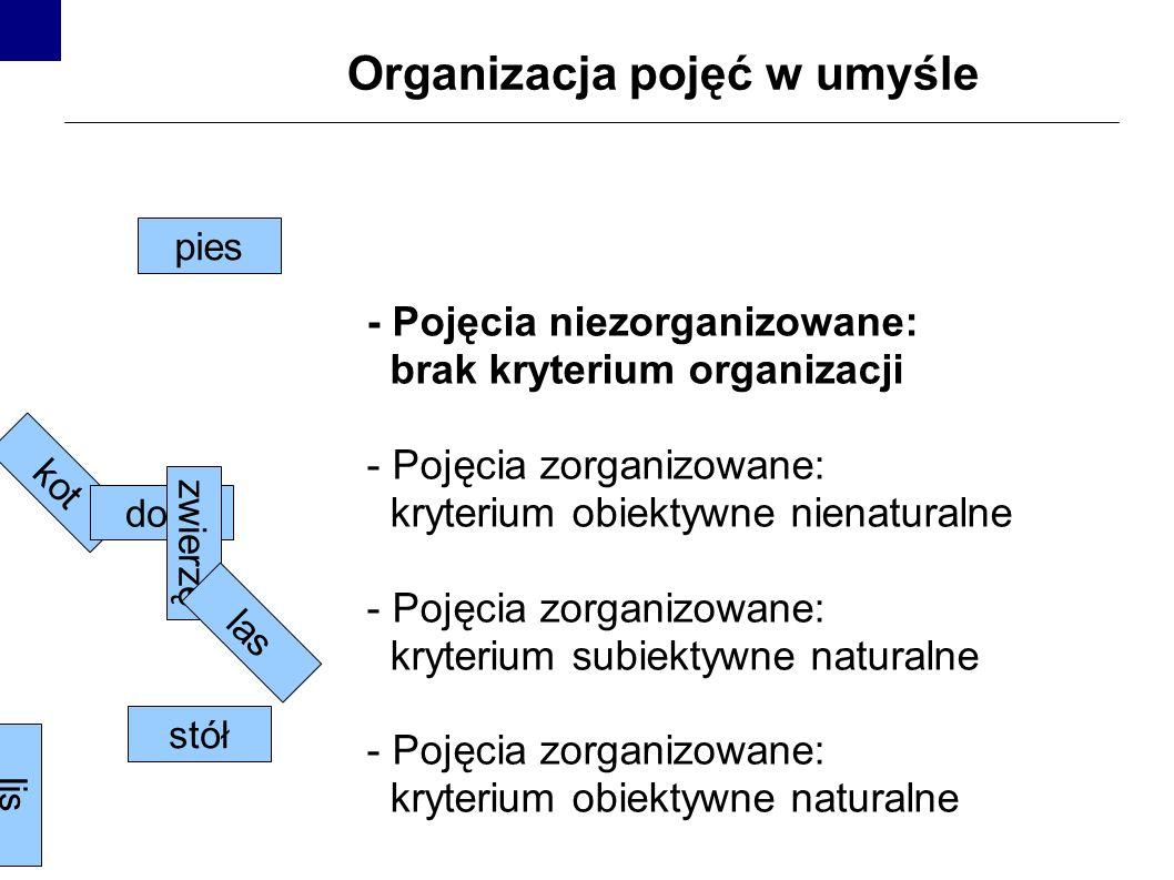 Organizacja pojęć w umyśle - Pojęcia niezorganizowane: brak kryterium organizacji - Pojęcia zorganizowane: kryterium obiektywne nienaturalne - Pojęcia zorganizowane: kryterium subiektywne naturalne - Pojęcia zorganizowane: kryterium obiektywne naturalne kot dom lis zwierzę stół pies las