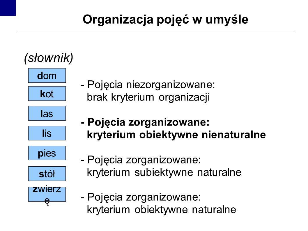 Organizacja pojęć w umyśle - Pojęcia niezorganizowane: brak kryterium organizacji - Pojęcia zorganizowane: kryterium obiektywne nienaturalne - Pojęcia zorganizowane: kryterium subiektywne naturalne - Pojęcia zorganizowane: kryterium obiektywne naturalne kot dom lis zwierz ę stół pies las (słownik)