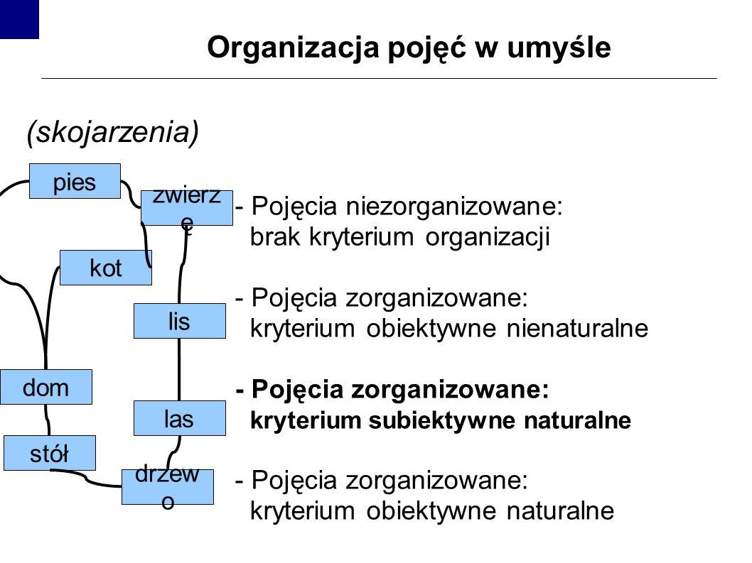 Organizacja pojęć w umyśle - Pojęcia niezorganizowane: brak kryterium organizacji - Pojęcia zorganizowane: kryterium obiektywne nienaturalne - Pojęcia zorganizowane: kryterium subiektywne naturalne - Pojęcia zorganizowane: kryterium obiektywne naturalne kot dom lis zwierz ę stół pies las drzew o (skojarzenia)