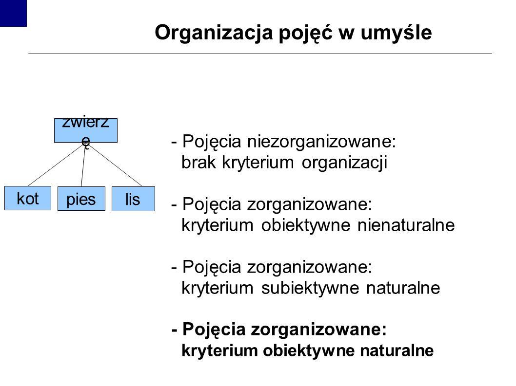 Organizacja pojęć w umyśle - Pojęcia niezorganizowane: brak kryterium organizacji - Pojęcia zorganizowane: kryterium obiektywne nienaturalne - Pojęcia zorganizowane: kryterium subiektywne naturalne - Pojęcia zorganizowane: kryterium obiektywne naturalne kot lis zwierz ę pies