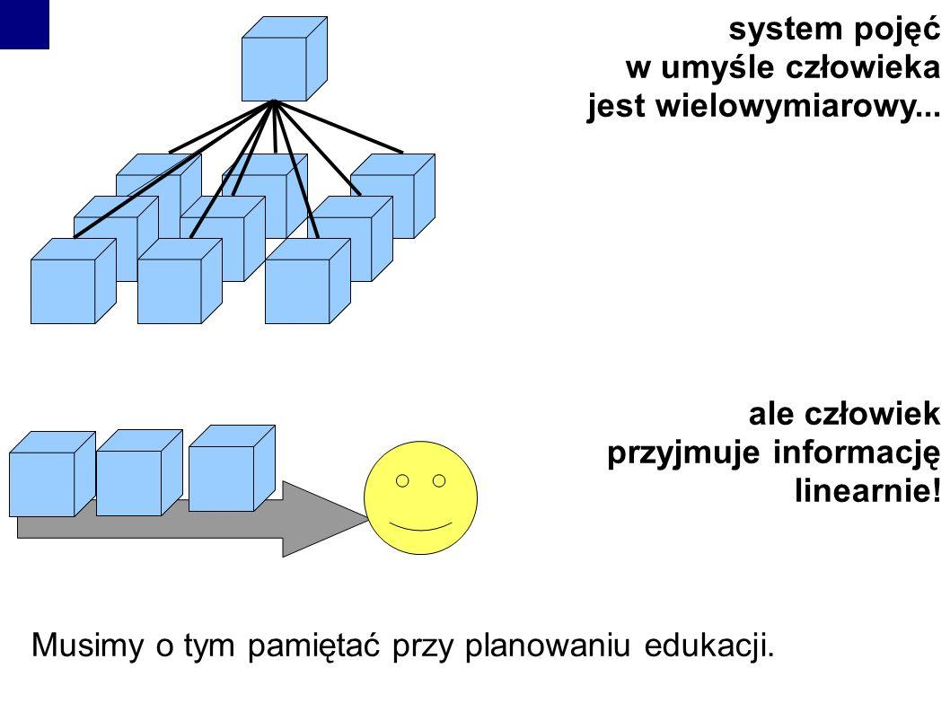 system pojęć w umyśle człowieka jest wielowymiarowy... ale człowiek przyjmuje informację linearnie! Musimy o tym pamiętać przy planowaniu edukacji.