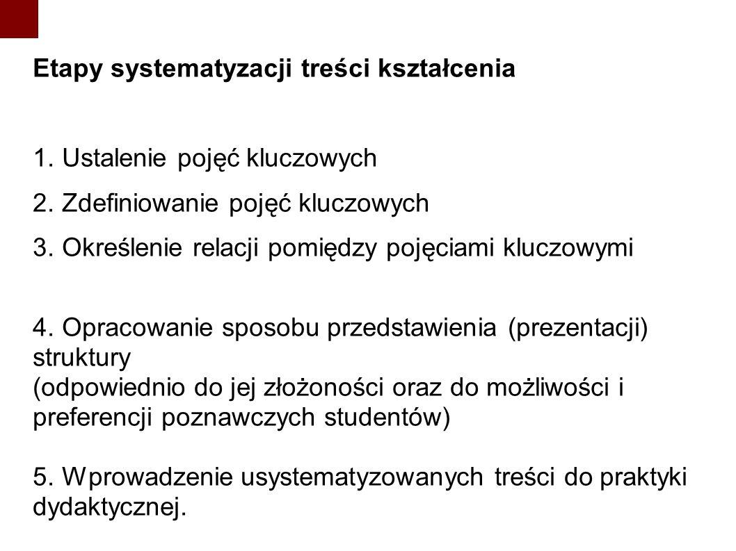 Etapy systematyzacji treści kształcenia 1. Ustalenie pojęć kluczowych 2. Zdefiniowanie pojęć kluczowych 3. Określenie relacji pomiędzy pojęciami klucz