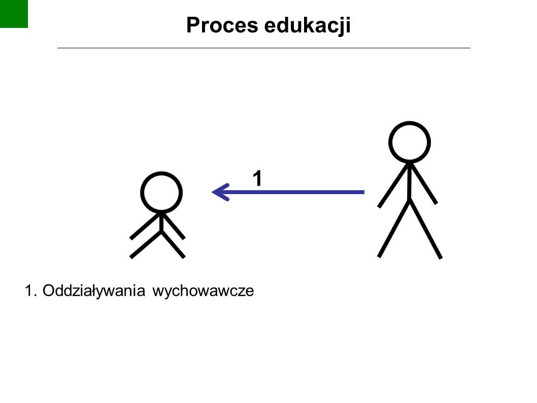 1 Proces edukacji 1. Oddziaływania wychowawcze