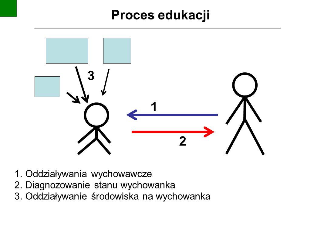 2 3 1 1. Oddziaływania wychowawcze 2. Diagnozowanie stanu wychowanka 3. Oddziaływanie środowiska na wychowanka Proces edukacji
