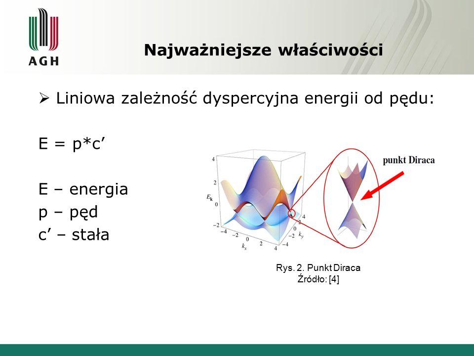 Najważniejsze właściwości  Liniowa zależność dyspercyjna energii od pędu: E = p*c' E – energia p – pęd c' – stała Rys.