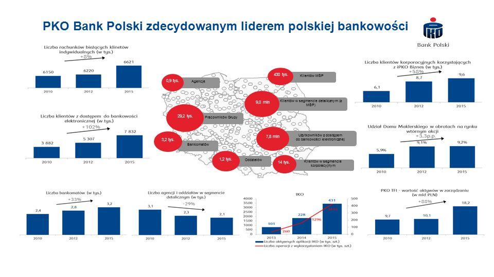 Klientów MŚP PKO Bank Polski zdecydowanym liderem polskiej bankowości 430 tys.
