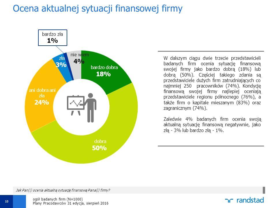 Ocena aktualnej sytuacji finansowej firmy 10 W dalszym ciągu dwie trzecie przedstawicieli badanych firm ocenia sytuację finansową swojej firmy jako bardzo dobrą (18%) lub dobrą (50%).
