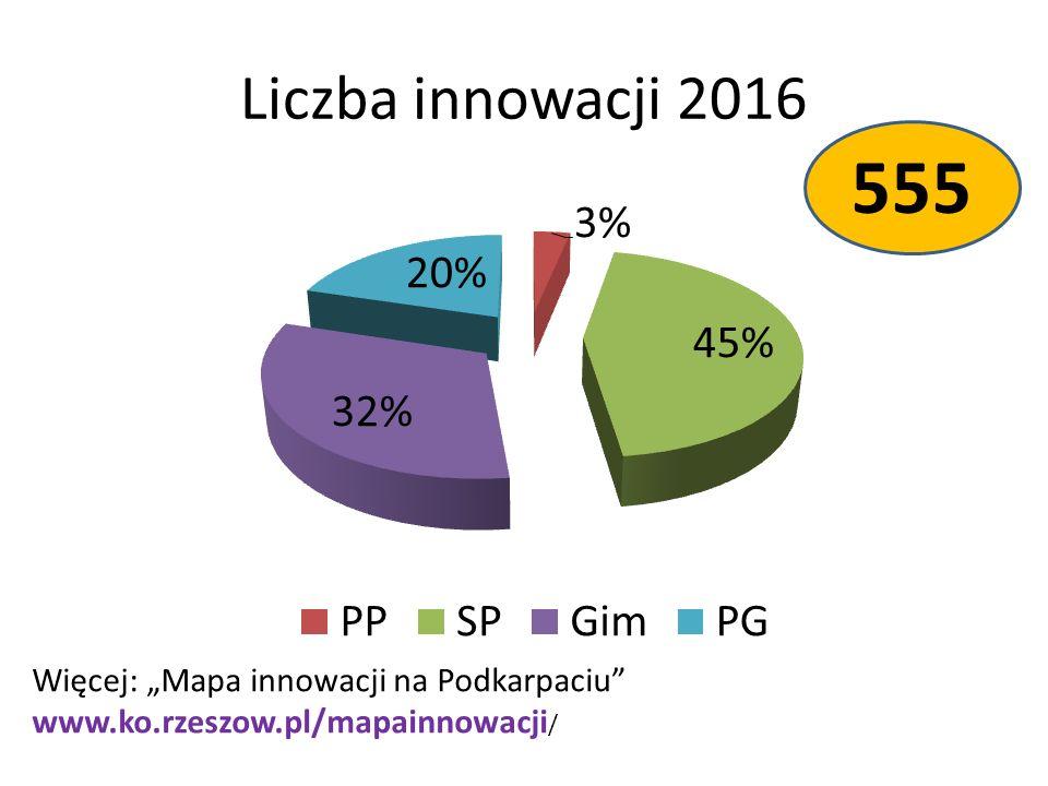 """Liczba innowacji 2016 555 Więcej: """"Mapa innowacji na Podkarpaciu www.ko.rzeszow.pl/mapainnowacji /"""