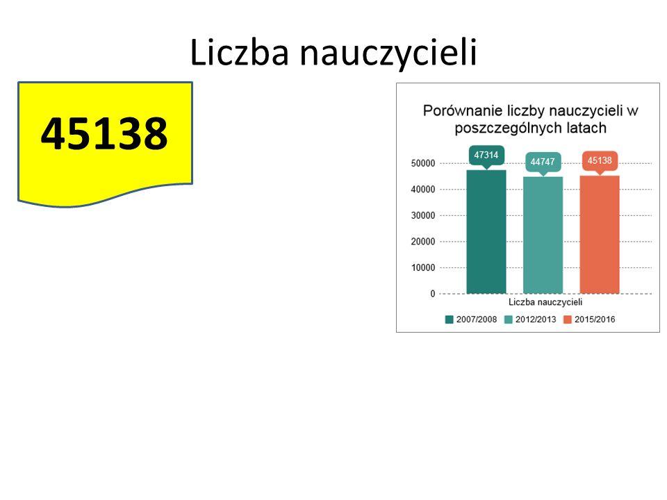 Liczba nauczycieli 45138