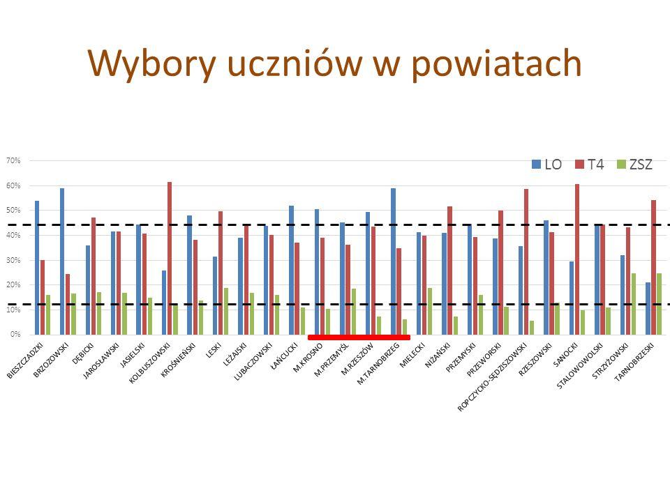Wybory uczniów w powiatach