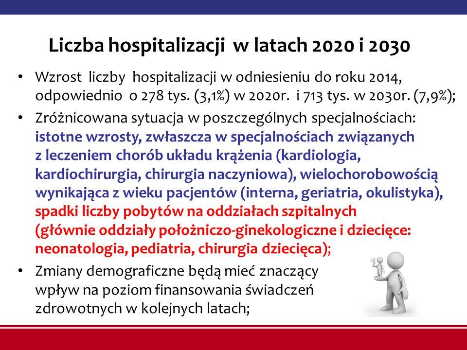 Liczba hospitalizacji w latach 2020 i 2030 Wzrost liczby hospitalizacji w odniesieniu do roku 2014, odpowiednio o 278 tys.