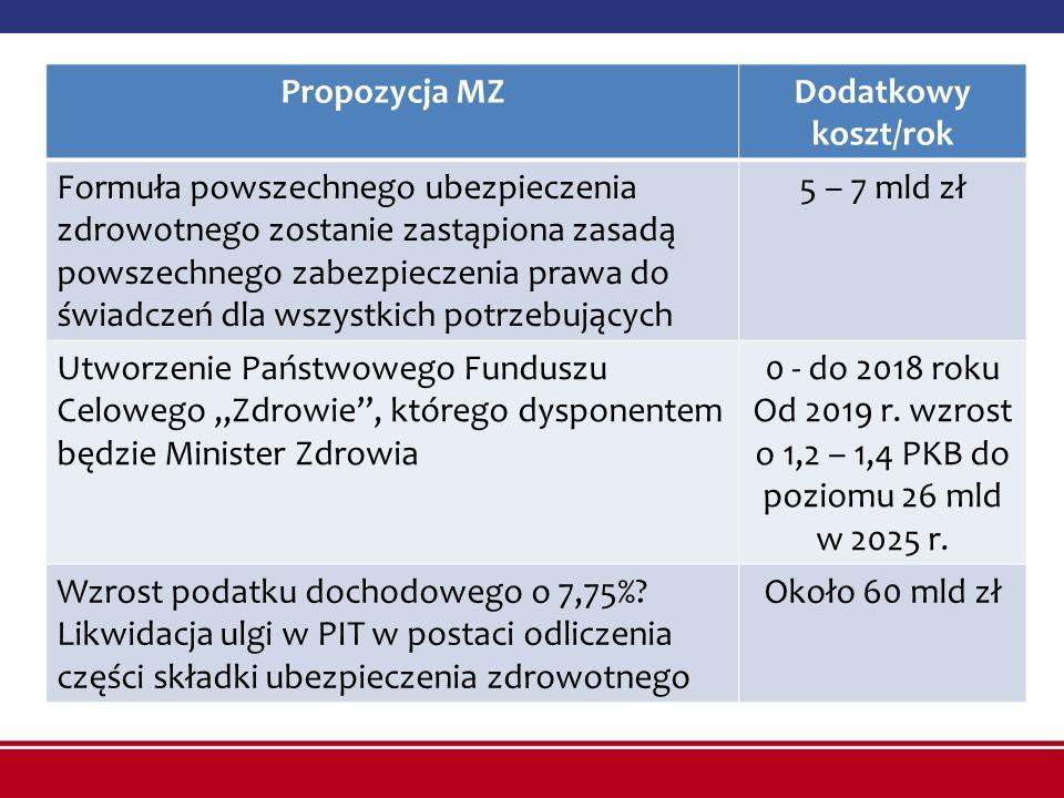 """Propozycja MZDodatkowy koszt/rok Formuła powszechnego ubezpieczenia zdrowotnego zostanie zastąpiona zasadą powszechnego zabezpieczenia prawa do świadczeń dla wszystkich potrzebujących 5 – 7 mld zł Utworzenie Państwowego Funduszu Celowego """"Zdrowie , którego dysponentem będzie Minister Zdrowia 0 - do 2018 roku Od 2019 r."""