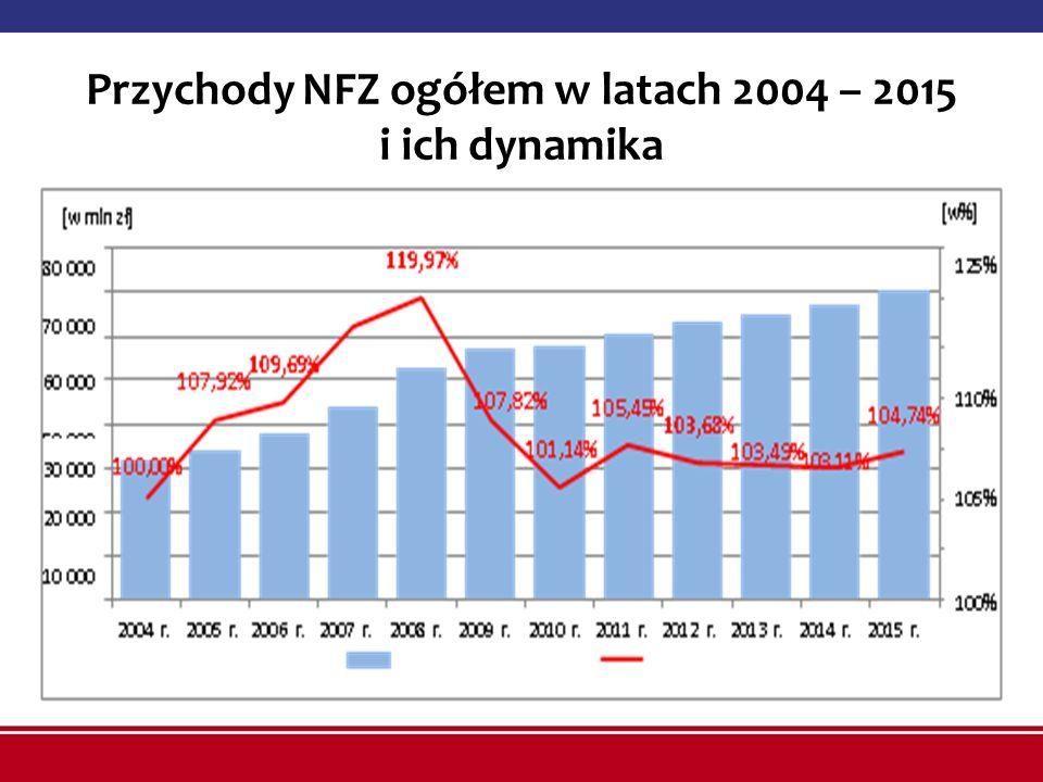 Przychody NFZ ogółem w latach 2004 – 2015 i ich dynamika