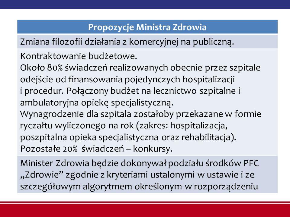 Propozycje Ministra Zdrowia Zmiana filozofii działania z komercyjnej na publiczną. Kontraktowanie budżetowe. Około 80% świadczeń realizowanych obecnie