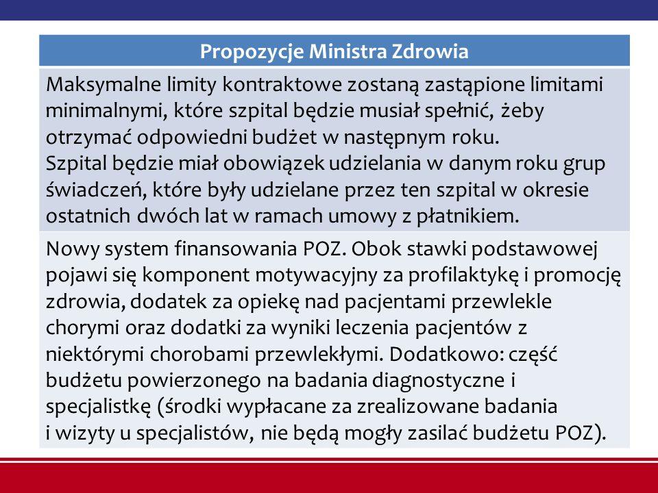 Propozycje Ministra Zdrowia Maksymalne limity kontraktowe zostaną zastąpione limitami minimalnymi, które szpital będzie musiał spełnić, żeby otrzymać
