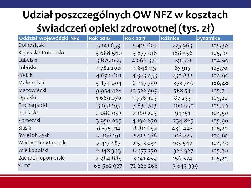 Udział poszczególnych OW NFZ w kosztach świadczeń opieki zdrowotnej (tys. zł) Oddział wojewódzki NFZ Rok 2016 Rok 2017 RóżnicaDynamika Dolnośląski 5 1