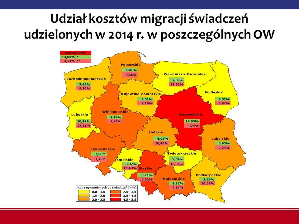 Udział kosztów migracji świadczeń udzielonych w 2014 r. w poszczególnych OW