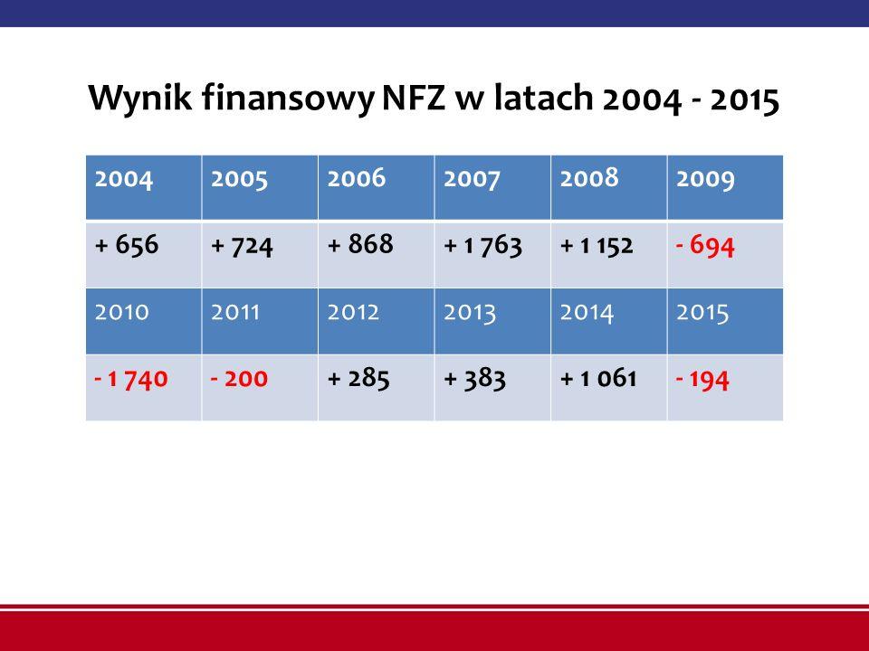 Wynik finansowy NFZ w latach 2004 - 2015 200420052006200720082009 + 656+ 724+ 868+ 1 763+ 1 152- 694 201020112012201320142015 - 1 740- 200+ 285+ 383+ 1 061- 194