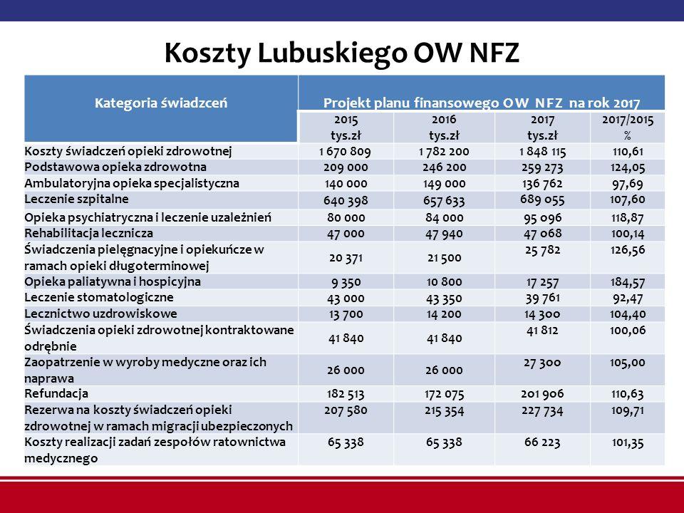 Koszty Lubuskiego OW NFZ Kategoria świadzceń Projekt planu finansowego OW NFZ na rok 2017 2015 tys.zł 2016 tys.zł 2017 tys.zł 2017/2015 % Koszty świad