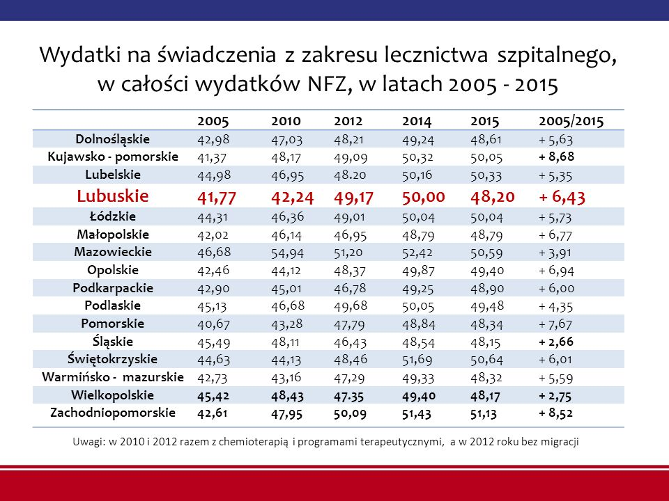 Wydatki na świadczenia z zakresu lecznictwa szpitalnego, w całości wydatków NFZ, w latach 2005 - 2015 200520102012201420152005/2015 Dolnośląskie42,9847,0348,2149,2448,61+ 5,63 Kujawsko - pomorskie41,3748,1749,0950,3250,05+ 8,68 Lubelskie44,9846,9548.2050,1650,33+ 5,35 Lubuskie41,7742,2449,1750,0048,20+ 6,43 Łódzkie44,3146,3649,0150,04 + 5,73 Małopolskie42,0246,1446,9548,79 + 6,77 Mazowieckie46,6854,9451,2052,4250,59+ 3,91 Opolskie42,4644,1248,3749,8749,40+ 6,94 Podkarpackie42,9045,0146,7849,2548,90+ 6,00 Podlaskie45,1346,6849,6850,0549,48+ 4,35 Pomorskie40,6743,2847,7948,8448,34+ 7,67 Śląskie45,4948,1146,4348,5448,15+ 2,66 Świętokrzyskie44,6344,1348,4651,6950,64+ 6,01 Warmińsko - mazurskie42,7343,1647,2949,3348,32+ 5,59 Wielkopolskie45,4248,4347.3549,4048,17+ 2,75 Zachodniopomorskie42,6147,9550,0951,4351,13+ 8,52 Uwagi: w 2010 i 2012 razem z chemioterapią i programami terapeutycznymi, a w 2012 roku bez migracji