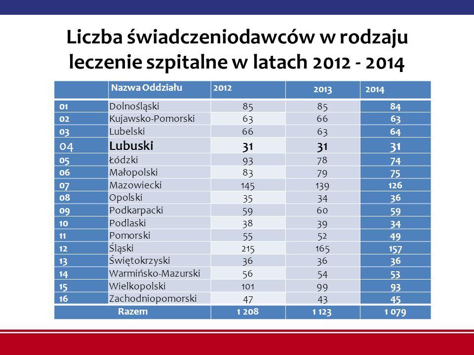 Liczba świadczeniodawców w rodzaju leczenie szpitalne w latach 2012 - 2014 Nazwa Oddziału 2012 20132014 01Dolnośląski85 84 02Kujawsko-Pomorski636663 0