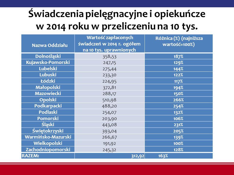 Świadczenia pielęgnacyjne i opiekuńcze w 2014 roku w przeliczeniu na 10 tys. uprawnionych w tys. zł Nazwa Oddziału Wartość zapłaconych świadczeń w 201