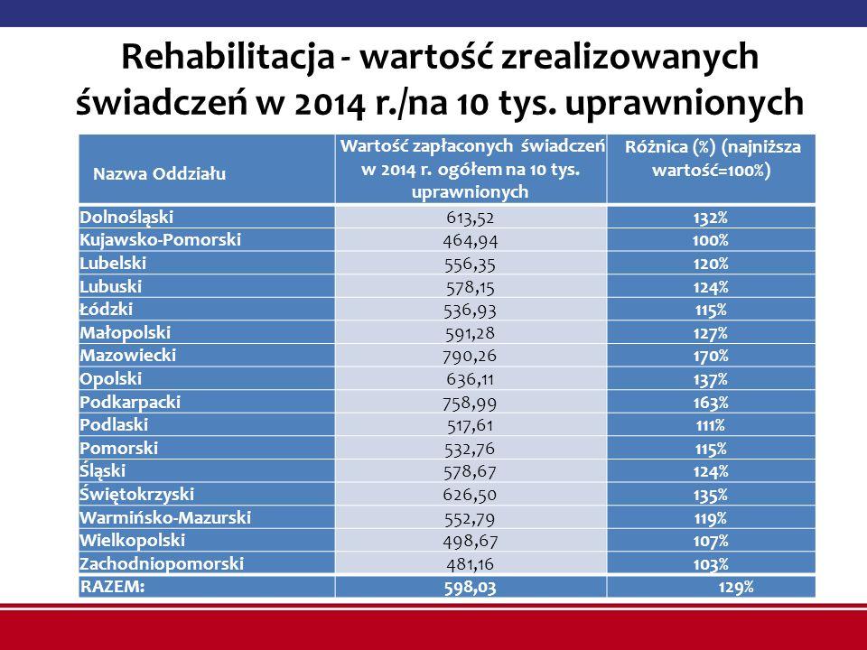 Rehabilitacja - wartość zrealizowanych świadczeń w 2014 r./na 10 tys. uprawnionych Nazwa Oddziału Wartość zapłaconych świadczeń w 2014 r. ogółem na 10