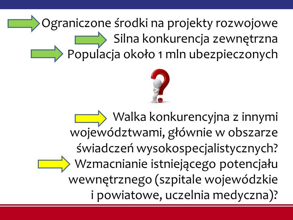 Ograniczone środki na projekty rozwojowe Silna konkurencja zewnętrzna Populacja około 1 mln ubezpieczonych Walka konkurencyjna z innymi województwami, głównie w obszarze świadczeń wysokospecjalistycznych.