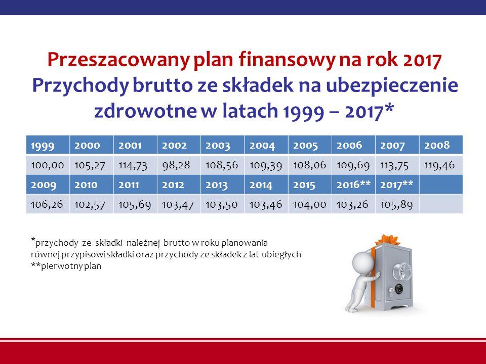 Przeszacowany plan finansowy na rok 2017 Przychody brutto ze składek na ubezpieczenie zdrowotne w latach 1999 – 2017* 19992000200120022003200420052006