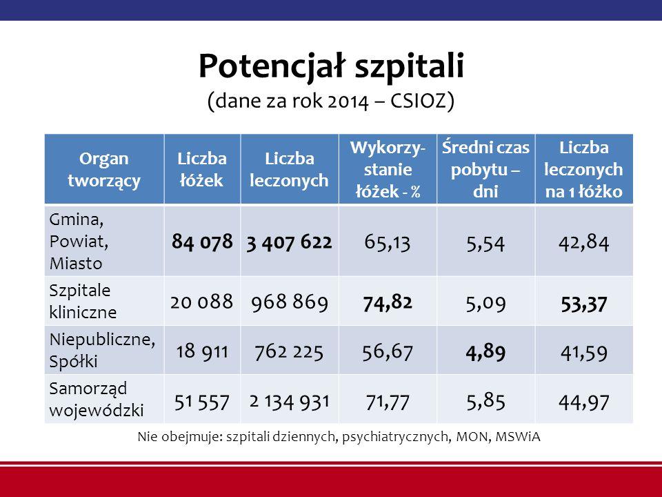 Potencjał szpitali (dane za rok 2014 – CSIOZ) Organ tworzący Liczba łóżek Liczba leczonych Wykorzy- stanie łóżek - % Średni czas pobytu – dni Liczba l