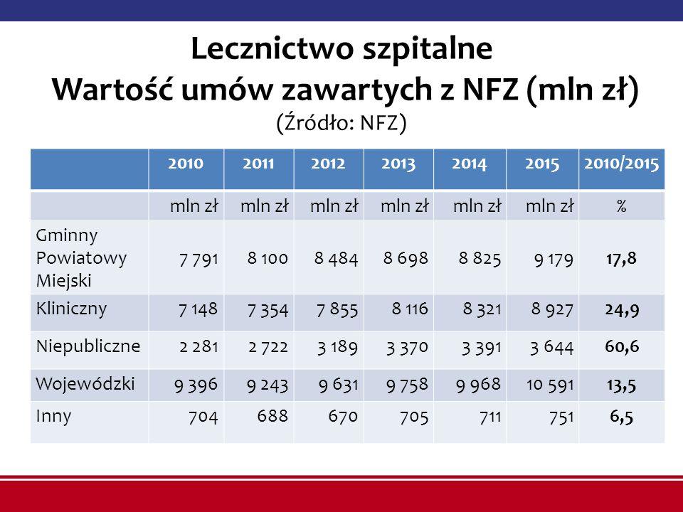 Lecznictwo szpitalne Wartość umów zawartych z NFZ (mln zł) (Źródło: NFZ) 2010201120122013201420152010/2015 mln zł % Gminny Powiatowy Miejski 7 7918 10