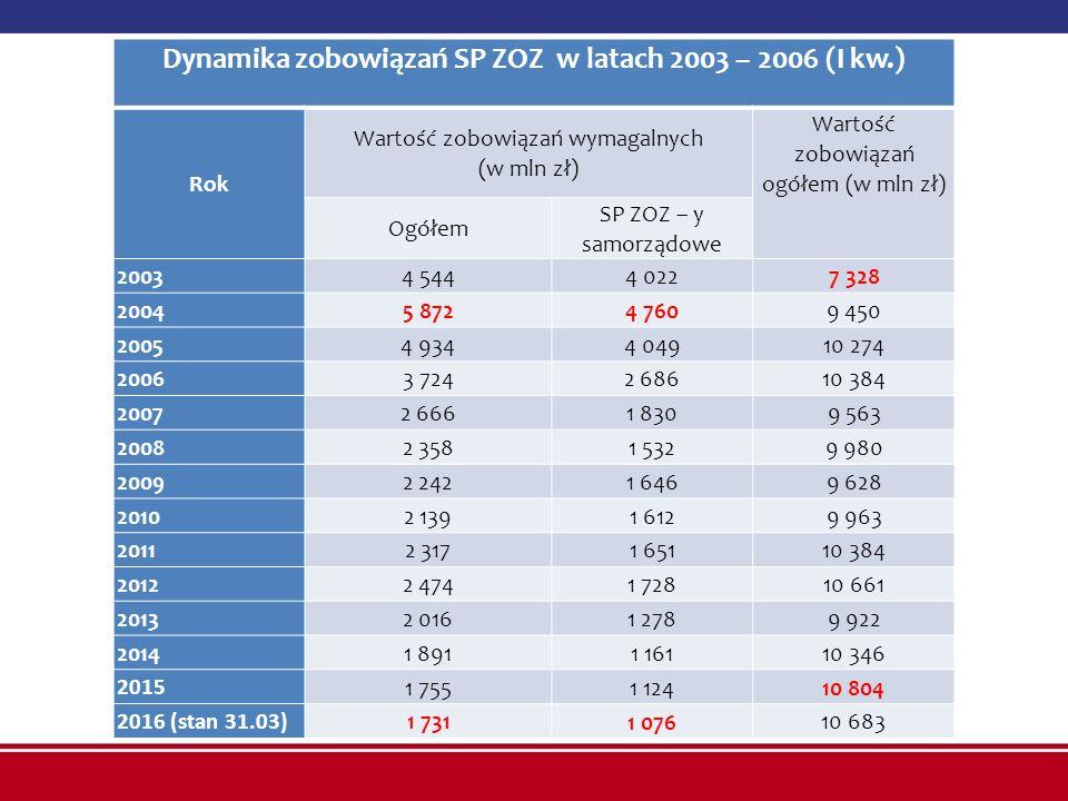 Dynamika zobowiązań SP ZOZ w latach 2003 – 2006 (I kw.) Rok Wartość zobowiązań wymagalnych (w mln zł) Wartość zobowiązań ogółem (w mln zł) Ogółem SP Z