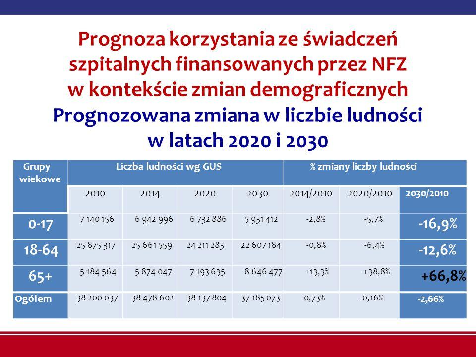 Prognoza korzystania ze świadczeń szpitalnych finansowanych przez NFZ w kontekście zmian demograficznych Prognozowana zmiana w liczbie ludności w latach 2020 i 2030 Grupy wiekowe Liczba ludności wg GUS% zmiany liczby ludności 20102014202020302014/20102020/20102030/2010 0-17 7 140 1566 942 9966 732 8865 931 412-2,8%-5,7% -16,9% 18-64 25 875 31725 661 55924 211 28322 607 184-0,8%-6,4% -12,6% 65+ 5 184 5645 874 0477 193 6358 646 477+13,3%+38,8% +66,8% Ogółem 38 200 03738 478 60238 137 80437 185 0730,73%-0,16% -2,66% 0 2 4 6 8 10 12 14 16 18 20 22 24 26 28 30 32 34 36 38 40 42 44 46 48 50 52 54 56 58 60 62 64 66 68 70 72 74 76 78 80 82 84 86 88 90 92 94 96 98 100+