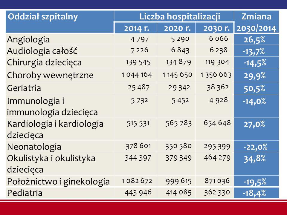 Oddział szpitalnyLiczba hospitalizacjiZmiana 2030/2014 2014 r. 2020 r.2030 r. Angiologia 4 7975 2906 066 26,5% Audiologia całość 7 2266 8436 238 -13,7