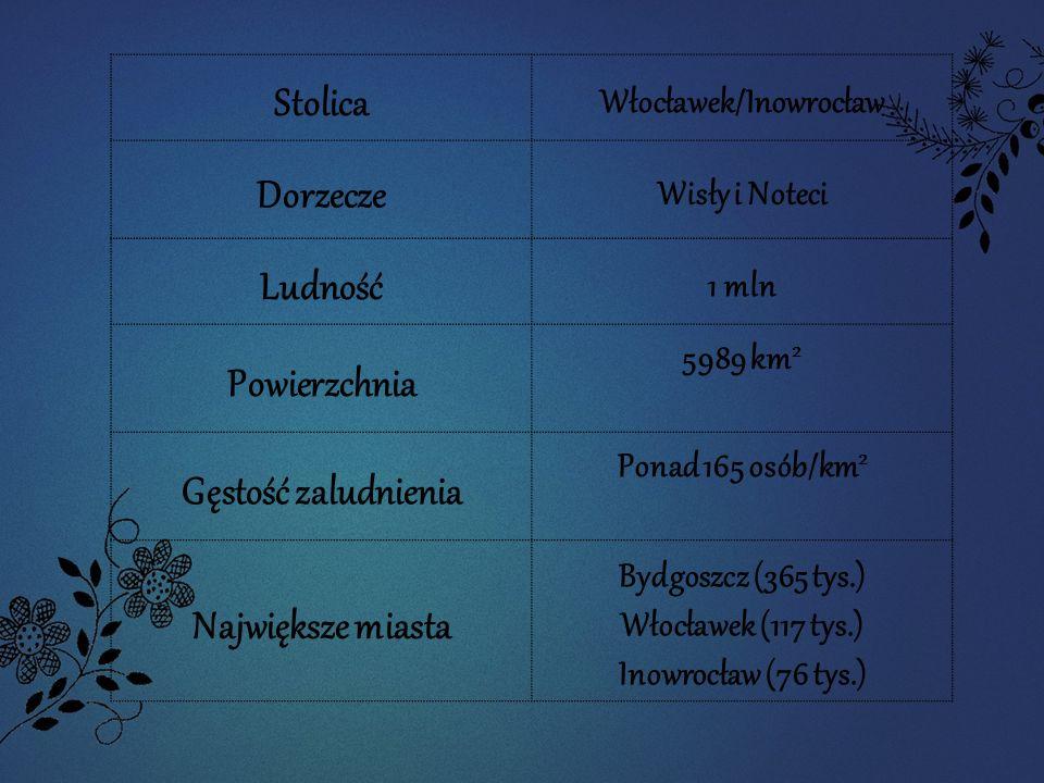 Stolica Włocławek/Inowrocław Dorzecze Wisły i Noteci Ludność 1 mln Powierzchnia 5989 km 2 Gęstość zaludnienia Ponad 165 osób/km 2 Największe miasta Bydgoszcz (365 tys.) Włocławek (117 tys.) Inowrocław (76 tys.)
