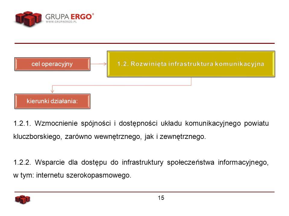 15 cel operacyjny kierunki działania: 1.2.1.