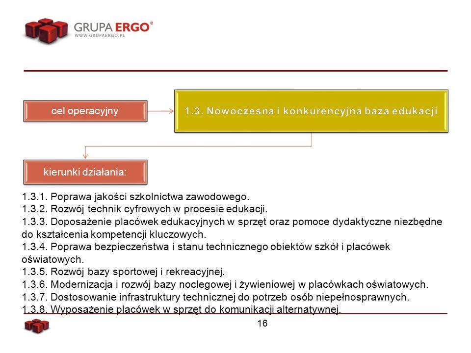 16 cel operacyjny kierunki działania: 1.3.1. Poprawa jakości szkolnictwa zawodowego.