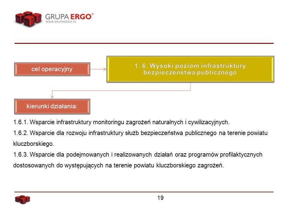 19 cel operacyjny kierunki działania: 1.6.1.