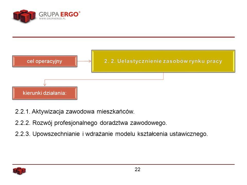 22 cel operacyjny kierunki działania: 2.2.1. Aktywizacja zawodowa mieszkańców.