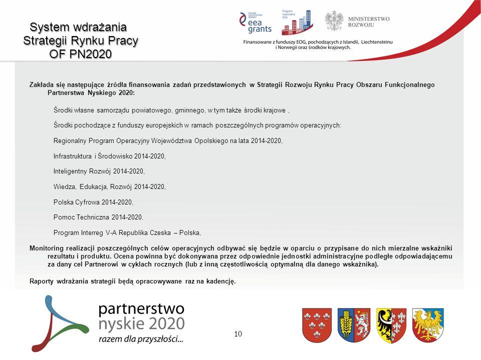 10 System wdrażania Strategii Rynku Pracy OF PN2020 Zakłada się następujące źródła finansowania zadań przedstawionych w Strategii Rozwoju Rynku Pracy Obszaru Funkcjonalnego Partnerstwa Nyskiego 2020: Środki własne samorządu powiatowego, gminnego, w tym także środki krajowe, Środki pochodzące z funduszy europejskich w ramach poszczególnych programów operacyjnych: Regionalny Program Operacyjny Województwa Opolskiego na lata 2014-2020, Infrastruktura i Środowisko 2014-2020, Inteligentny Rozwój 2014-2020, Wiedza, Edukacja, Rozwój 2014-2020, Polska Cyfrowa 2014-2020, Pomoc Techniczna 2014-2020.